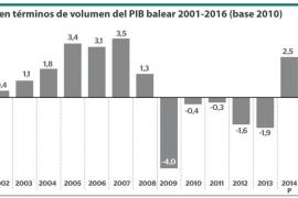 El PIB aumenta un 3,8% en Baleares