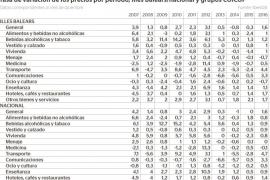 En 2016 la inflación en Baleares alcanza el 1,6%