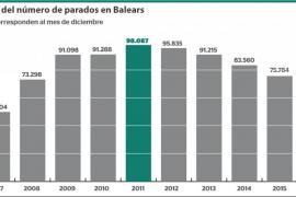 Evolución del número de parados en Baleares