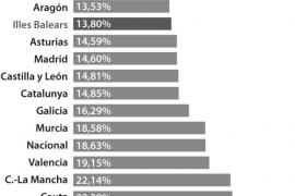 La tasa de paro en Baleares baja más de tres puntos hasta el 13,89%