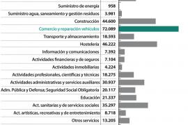 Los afiliados a la Seguridad Social en Baleares aumentaron un 5,26% durante 2016