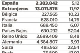 Número de turistas llegados a Balears por país de procedencia en 2016