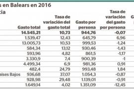 El gasto turístico crece un 10,73% en Balears en 2016