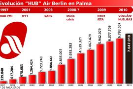 Air Berlin conectará California a Palma, vía Alemania, para visitar las raíces de Fray Junípero