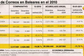 El tráfico postal cayó un 11,7% en Balears durante el pasado año