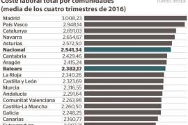 El salario medio en Baleares se situó en 1.759,37 euros durante el 2016