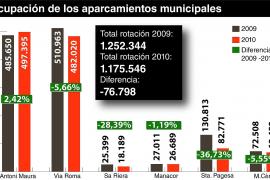 Los usuarios de los aparcamientos municipales caen un 6% en 2010