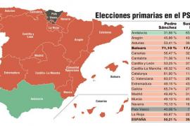 Sánchez gana en todas las comunidades, con excepción de Andalucía y País Vasco