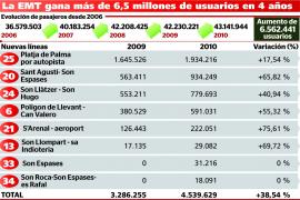 La EMT gana 6,5 millones de usuarios en 4 años y supera los 43 millones en 2010