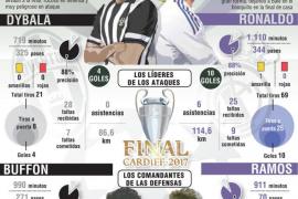 La evolución de Zidane