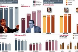 Bauzá se mantiene como único candidato con opciones de gobernar en solitario en Balears