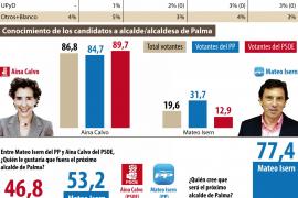 El Partido Popular mantiene con Isern las opciones de mayoría absoluta en Cort