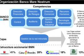 Banco Mare Nostrum afirma que las cajas que lo integran serán direcciones territoriales