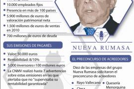 Las cifras de Nueva Rumasa