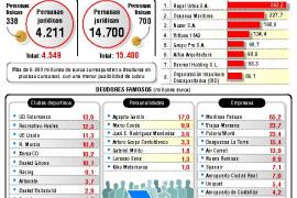 La nueva lista de morosos con Hacienda baja a 4.549 deudores, con 15.400 millones