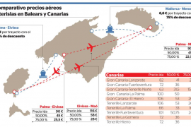 Las aerolíneas ofertan vuelos de ida y vuelta de Palma a Eivissa y Maó por 18 €