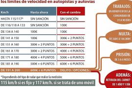 Los conductores que circulen a 120 Km/h por autovía serán multados con 100 euros