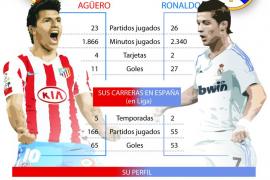Agüero y Ronaldo, frente a frente