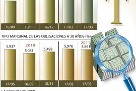 El Tesoro logra adjudicar 4.129 millones de euros en deuda y reduce su interés