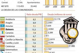 La deuda pública española subió un 13% en 2010 y alcanza el 60,1% del PIB