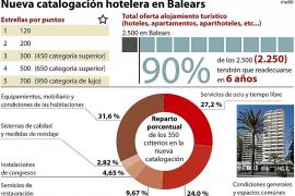 Los hoteles de Balears tendrán seis años para adaptarse a la nueva catalogación