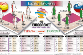 Previa del encuentro entre España y Eslovenia
