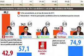 El PP se perfila como gran vencedor en las elecciones en Palma e Isern sería el alcalde