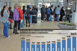 La contratación indefinida registra un máximo en Baleares de enero a septiembre