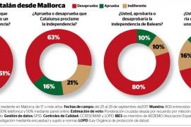 Rechazo mayoritario a la independencia de Catalunya entre los ciudadanos de Mallorca