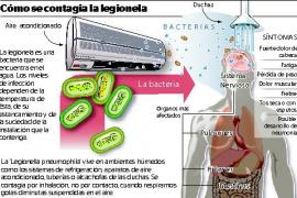 Formas de contagio y síntomas de la legionela
