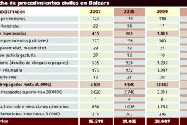 La crisis colapsa los juzgados de paz  de Balears por los impagados y las ejecuciones hipotecarias
