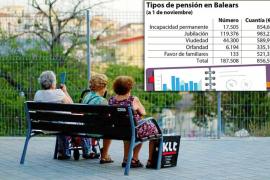 La mitad de los jubilados cobra menos de 800,01 euros