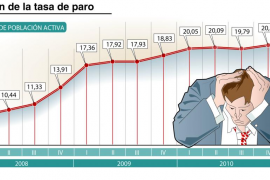 El paro roza los cinco millones, un récord histórico que eleva la tasa al 21,29%