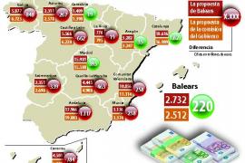 La propuesta de financiación de los expertos dejaría a Baleares con 1.100 millones menos