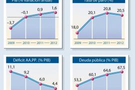 El BBVA empeora sus previsiones de crecimiento y paro en España para 2012