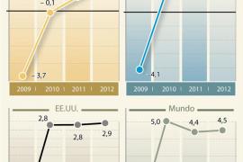 El FMI alerta del riesgo de una generación pérdida