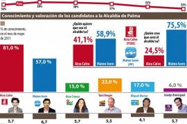 El Partido Popular recuperaría el gobierno en Cort con una holgada mayoría absoluta