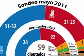 El PP podría ganar en todas las circunscripciones de Balears pese al avance del PSIB en Mallorca