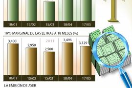 España baja el interés de su deuda y se aleja de la cola de la UE