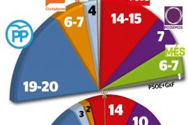 El Pacte ve peligrar su mayoría en 2019 por el ascenso de C's y PI