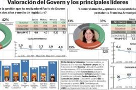 Vicent Torres remonta y es el presidente insular mejor valorado de Baleares