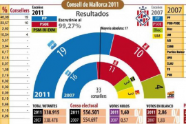 Los resultados electorales en imágenes