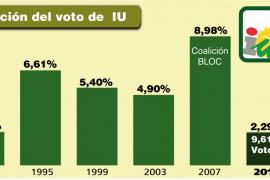 Elecciones 2011 IU