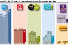 El PP consigue 307 concejales en la Part Forana, lejos del PSOE que tiene 116