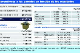 Los partidos se repartirán 2,29 millones de euros en subvenciones