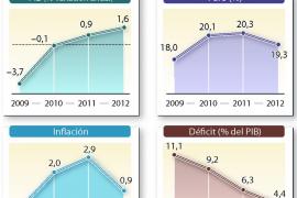 España tardará 15 años en volver al nivel de empleo previo a la crisis