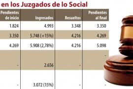 Los juzgados de los Social acumulan 5.000 asuntos de despidos e invalidez sin resolver