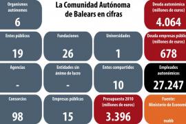 Balears cuenta con 158 entes, consorcios, fundaciones y empresas públicas