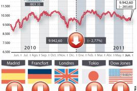 La crisis griega hunde la Bolsa y dispara la prima de riesgo