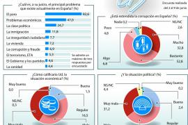 Ocho de cada diez ciudadanos creen que la corrupción está 'muy extendida' en España